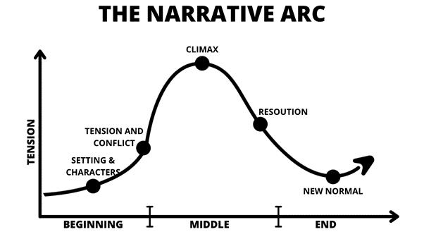 the narrative arc